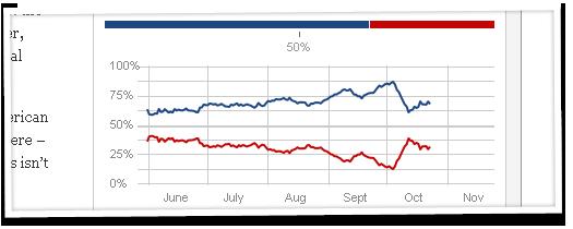 Chances of Obama Winning