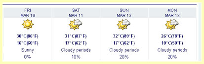 Austin Five Day forecast